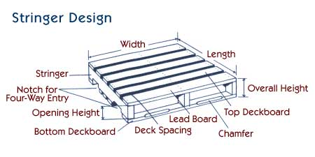 stringer-design